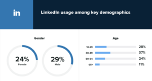 Graphs depicting the differences in user demographics for LinkedIn
